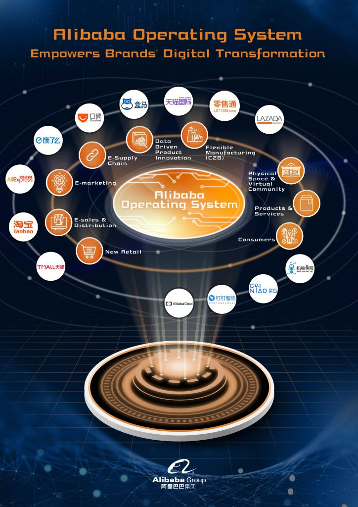 Alibaba Operating System Infographic
