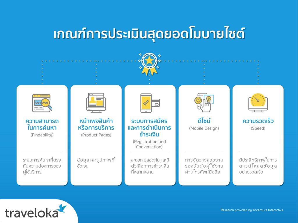 Traveloka Mobile info TH-01