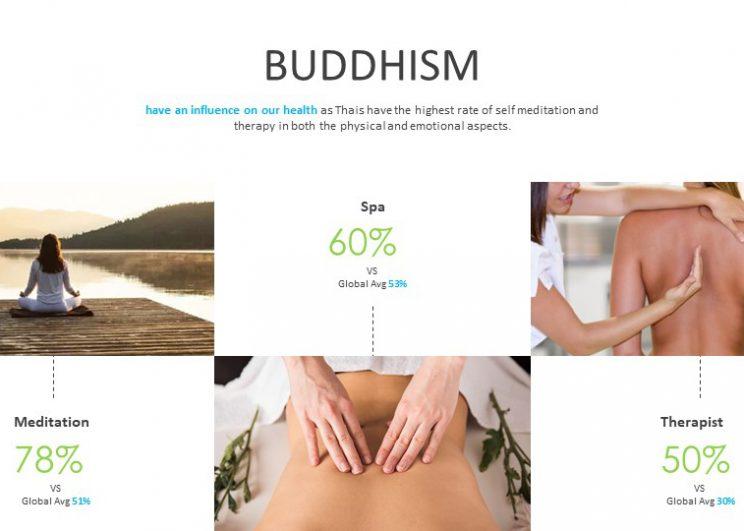 """วันเดอร์แมน ธอมสัน เผยผลสำรวจ """"เศรษฐกิจสุขภาพในประเทศไทย""""  ชี้สถานะการเงินส่งผลต่อความเครียดมากที่สุด เข้าสู่วังวน """"จน – เครียด – ป่วย""""  ชี้การฝึกสมาธิ และใช้แอปสุขภาพ คือเทรนด์รักษาสุขภาพล่าสุด"""