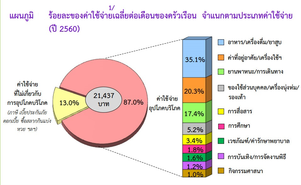 ภาพที่ 1 : ร้อยละของค่าใช้จ่ายเฉลี่ยต่อเดือนของครัวเรือน จำแนกตามประเภทค่าใช้จ่ายปี 2560